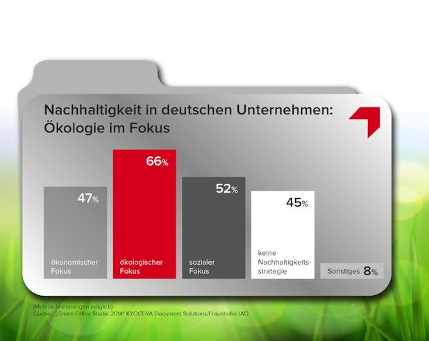 Photo of Umweltfreundlichkeit gewinnt in Unternehmen weiter an Bedeutung