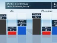 ZDF-Politbarometer März II 2014