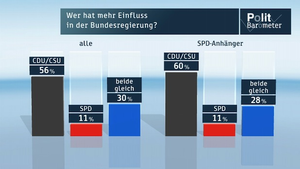 Bild von ZDF-Politbarometer März II 2014
