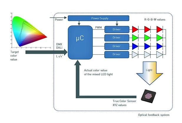 Bild von MAZeT präsentiert JENCOLOR-Lösungen