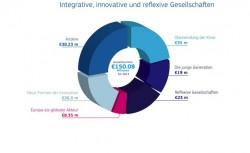 """Quellenangabe: """"obs/Europäische Kommission Generaldirektion Forschung und Innovation"""""""