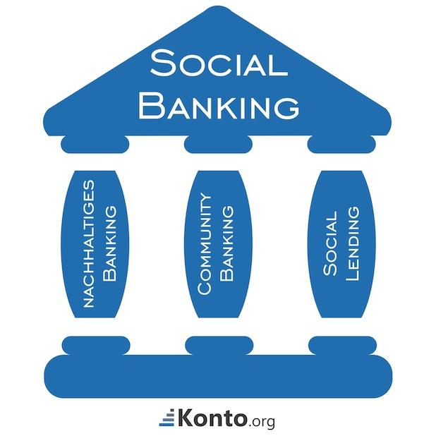 Bild von Trend Social Banking – Was die Bank 2.0 wirklich bringt