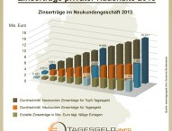 Deutsche Sparer haben 2013 mehr als 11 Milliarden Euro Zinserträge verschenkt