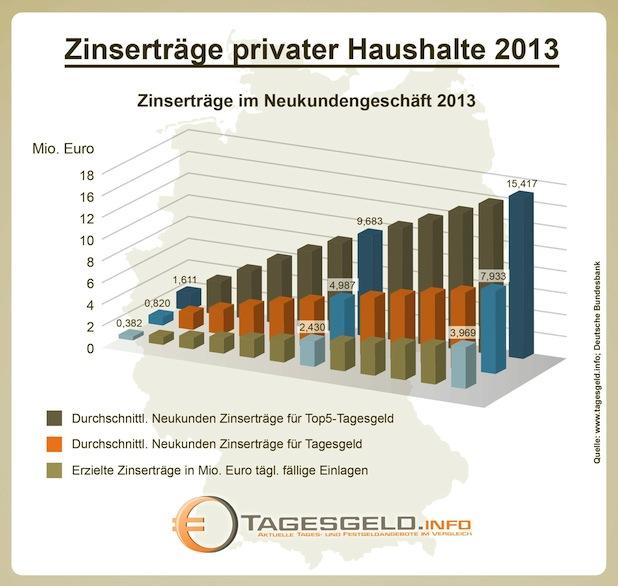 Photo of Deutsche Sparer haben 2013 mehr als 11 Milliarden Euro Zinserträge verschenkt