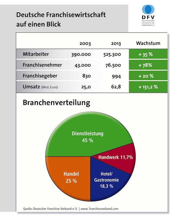 Photo of Deutsche Franchisewirtschaft 2013 weiter auf sicherem Kurs