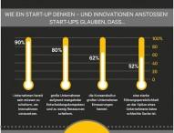 Was Konzerne von Start-ups lernen können