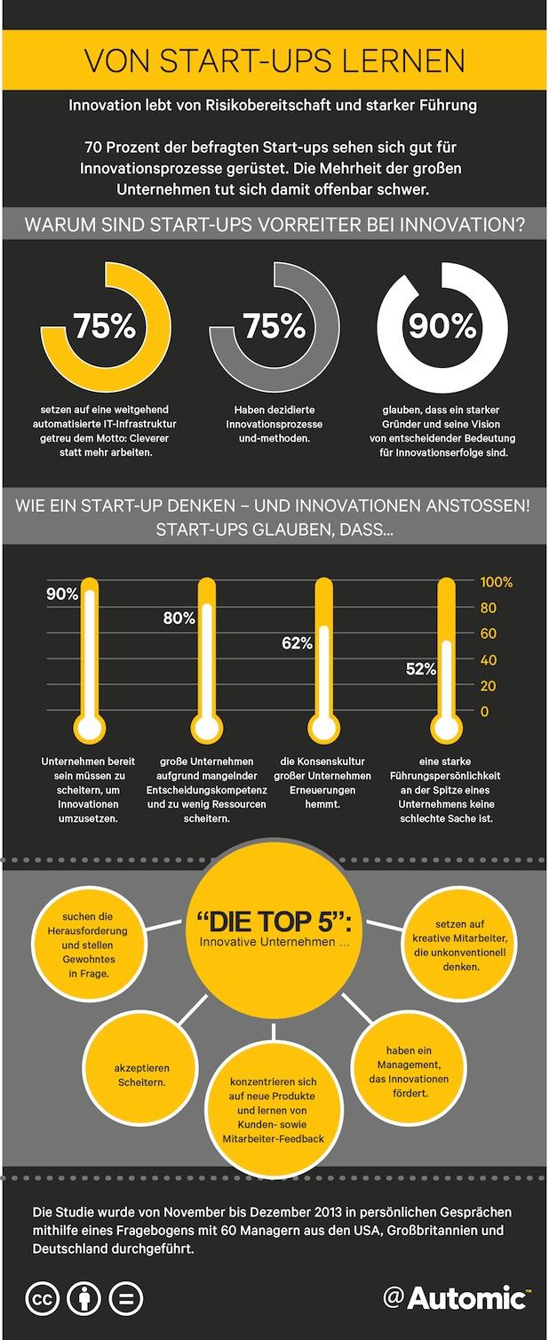 Photo of Was Konzerne von Start-ups lernen können