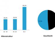 Umfrage: Deutsche unterschätzen Wasserverbrauch