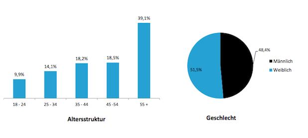 Photo of Umfrage: Deutsche unterschätzen Wasserverbrauch