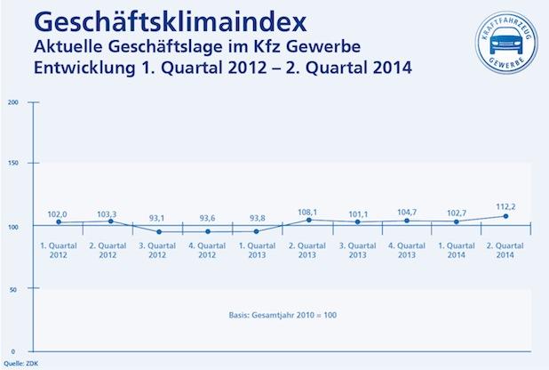 Bild von Kfz-Gewerbe übt Kritik am Mindestlohn