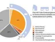 Deutschland muss Energieeffizienz konsequenter und schneller steigern