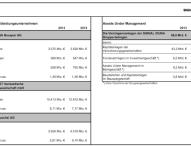 SIGNAL IDUNA Gruppe 2013: Beitragswachstum von 1,9 Prozent