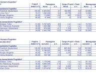 Fraport-Verkehrszahlen im Mai