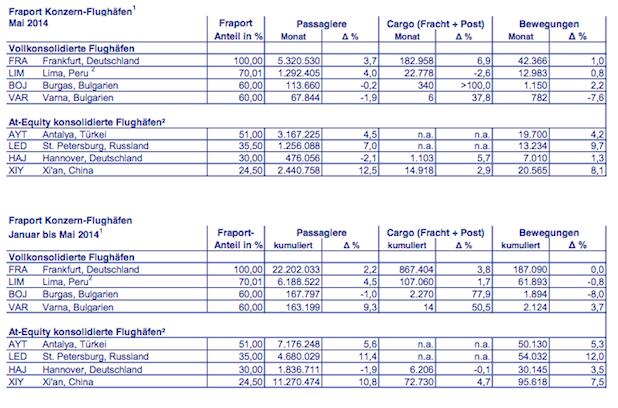 Bild von Fraport-Verkehrszahlen im Mai