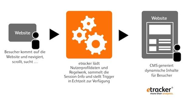 Photo of etracker launcht Targeting API für personalisierbare Websites in Echtzeit