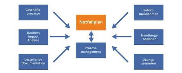 Entwicklungsschema eines IT-Notfallplans (Quelle: mIT solutions GmbH)