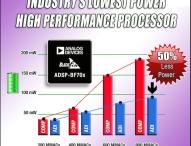 Neue Generation leistungsfähiger Blackfin-Prozessoren