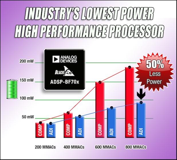 Bild von Neue Generation leistungsfähiger Blackfin-Prozessoren