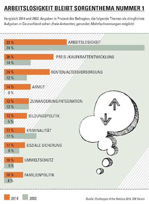 Bild von In Deutschland steigt die Sorge um die Renten