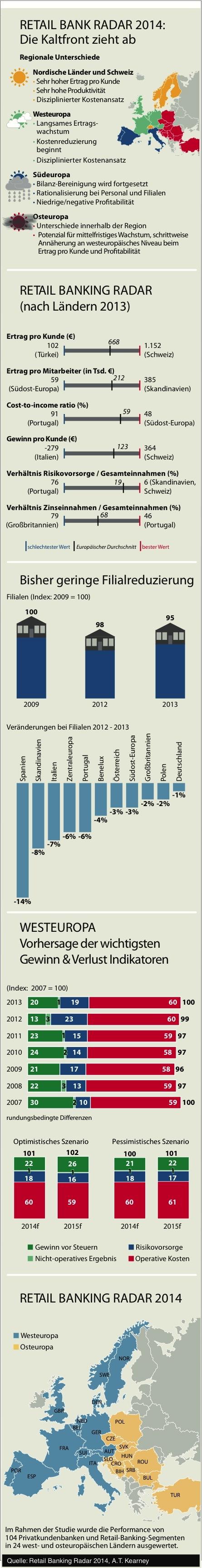 Photo of Das Privatkundengeschäft der europäischen Banken profitiert nicht mit Konjunktur