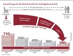 """Quellenangabe: """"obs/Grafik: DG-Gruppe/Jacob"""""""