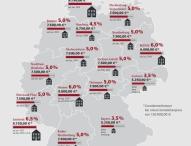 Erhöhung der Grunderwerbsteuer erschwert Bildung von Wohneigentum