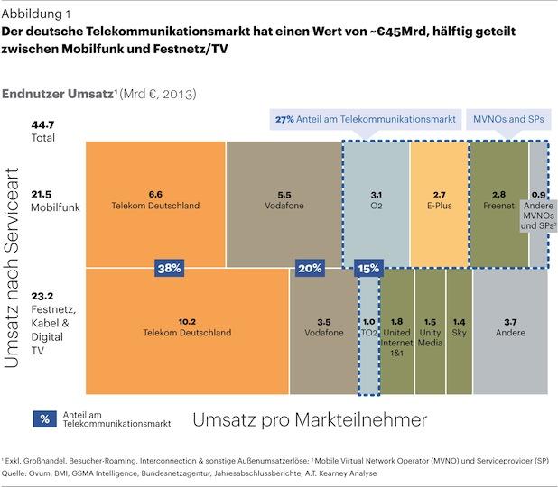 Photo of Deutscher Telekommunikationsmarkt