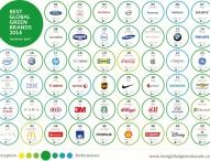 """Interbrands """"Best Global Green Brands"""""""