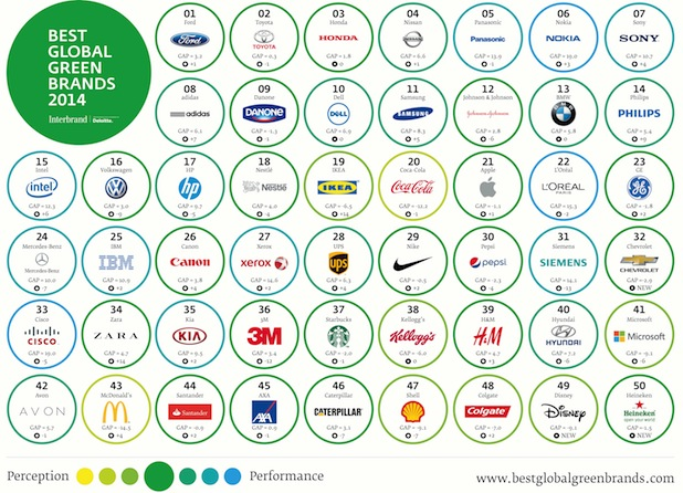 "Bild von Interbrands ""Best Global Green Brands"""