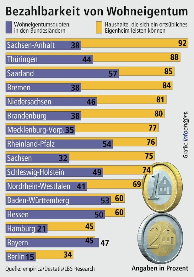Bild von In zehn Bundesländern können sich drei von vier Haushalten ein Haus leisten