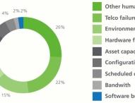 84 Prozent der IT-Servicefälle fallen nicht unter Supportverträge
