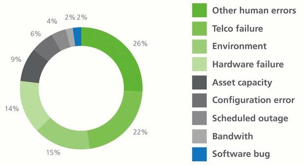 Bild von 84 Prozent der IT-Servicefälle fallen nicht unter Supportverträge