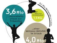 GfK-Tagung 2014: Auf sich achtgeben – der Weg zu Gesundheit und Wohlbefinden?