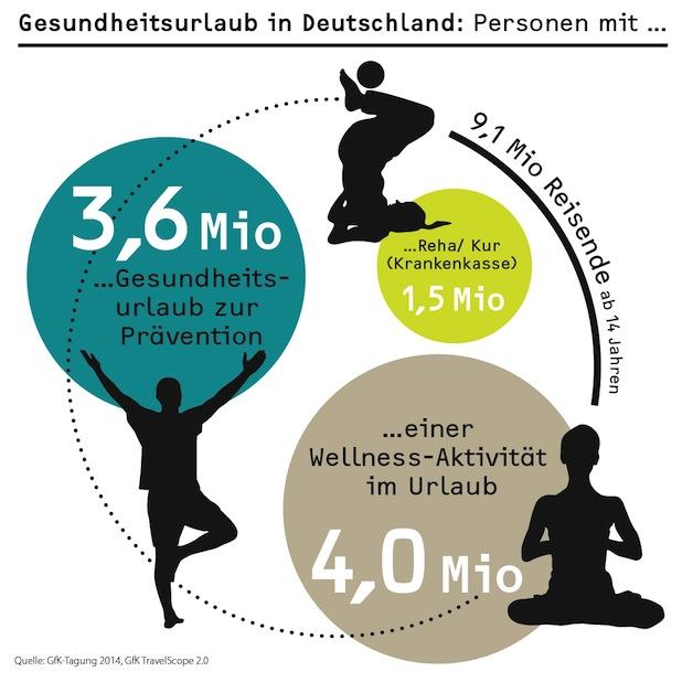 Bild von GfK-Tagung 2014: Auf sich achtgeben – der Weg zu Gesundheit und Wohlbefinden?