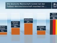 ZDF-Politbarometer Juni II 2014