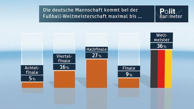 Photo of ZDF-Politbarometer Juni II 2014