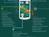 Mobile Malware wird 10 Jahre alt