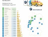 Tankmonat Mai: Benzinpreise so teuer wie seit acht Monaten nicht