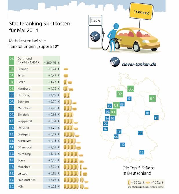 Photo of Tankmonat Mai: Benzinpreise so teuer wie seit acht Monaten nicht