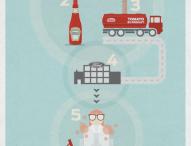 Ford und Ketchup-Hersteller Heinz entwickeln biologischen Kunststoff auf Tomatenbasis