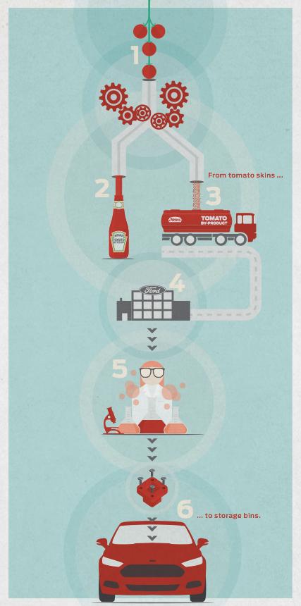 Bild von Ford und Ketchup-Hersteller Heinz entwickeln biologischen Kunststoff auf Tomatenbasis