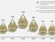 Niedrige Energiekosten in den USA locken Chemie- und Stahlunternehmen