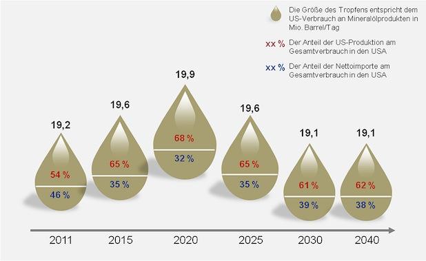 Bild von Niedrige Energiekosten in den USA locken Chemie- und Stahlunternehmen
