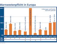 Für mehr Sicherheit: Warnwestenpflicht ab dem 1. Juli auf deutschen Straßen