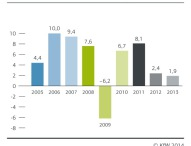 Mittelstand spürt Wachstumsschwäche in Europa