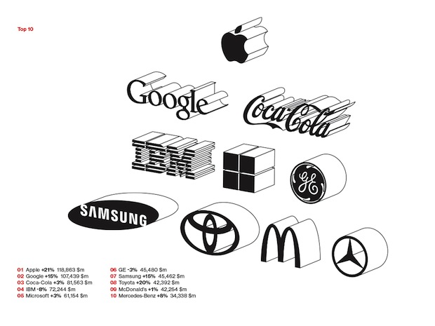 Photo of Best Global Brands 2014 – Die 100 wertvollsten Marken 2014