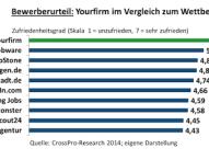 Yourfirm.de beste Spezial-Jobbörse in Deutschland