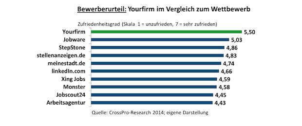 Photo of Yourfirm.de beste Spezial-Jobbörse in Deutschland