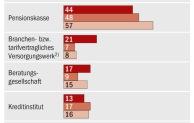 bAV Studie: Versicherer und Makler sind die beliebtesten Vermittler