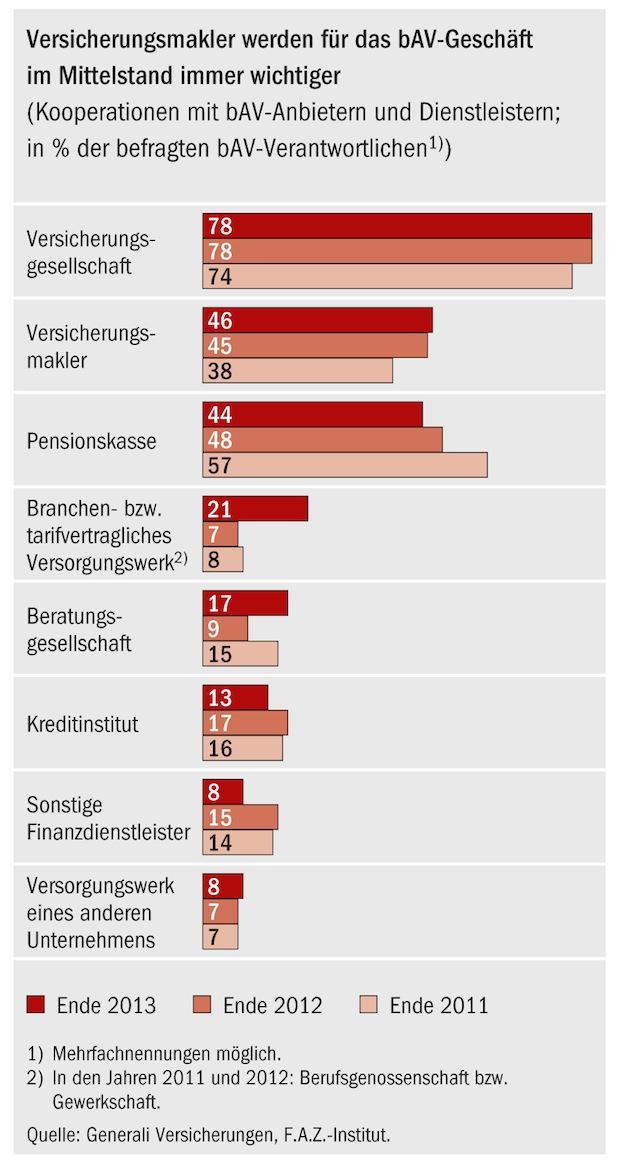 Bild von bAV Studie: Versicherer und Makler sind die beliebtesten Vermittler